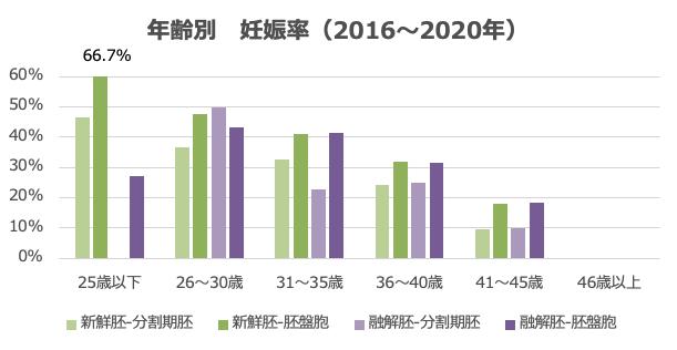 全治療 妊娠率(2009-2017年)