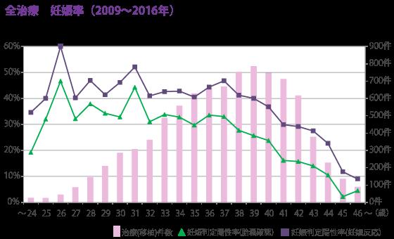 全治療 妊娠率(2009-2016年)
