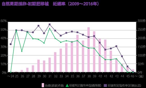 自然周期採卵ー初期胚移植 妊娠率(2009-2016年)