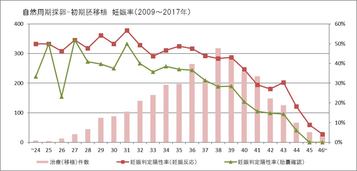 自然周期採卵ー初期胚移植 妊娠率(2009-2017年)